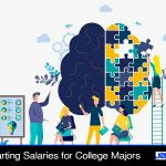 Highest Starting Salaries for College Majors